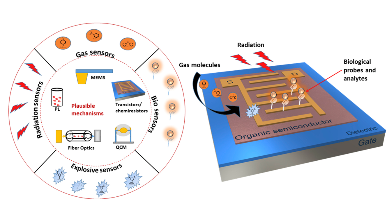 Organic field effect transistors (OFETs) in environmental sensing and health monitoring: A review