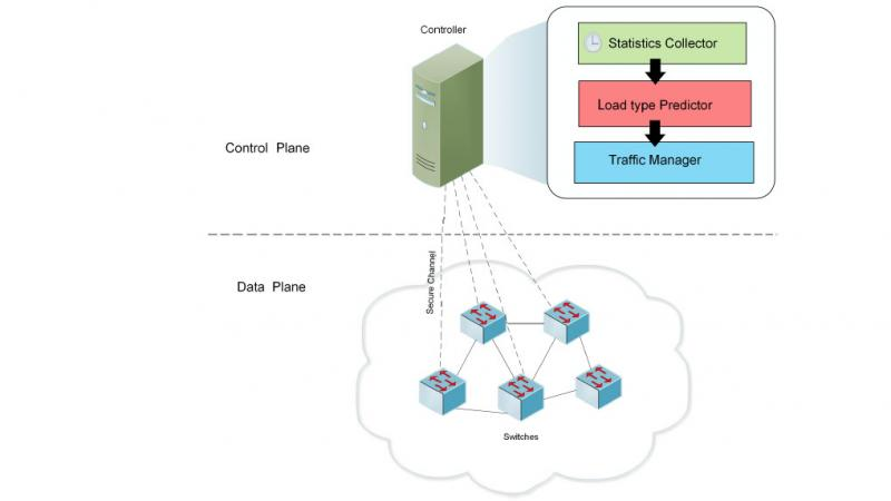 KAUST CEMSE CS NETLAB Software Defined Networks
