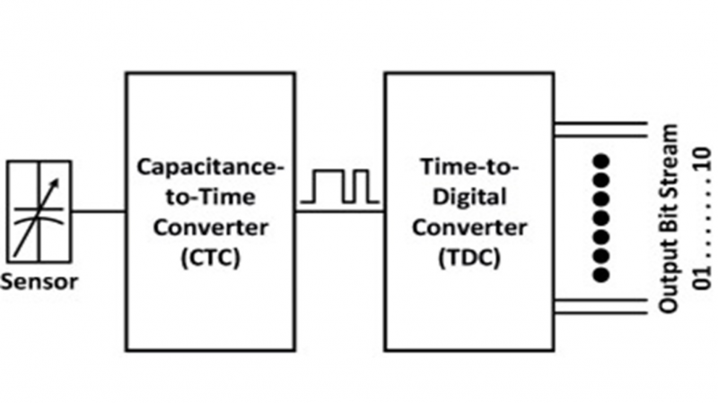 A New Design Methodology for Time-Based Capacitance-to-Digital Converters (T-CDCs)