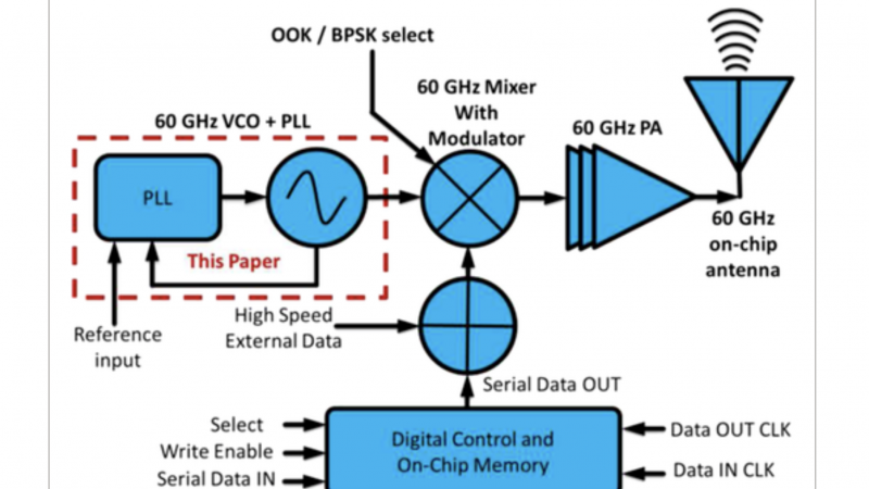 A low‐power 802.11 ad compatible 60‐GHz phase‐locked loop in 65‐nm CMOS