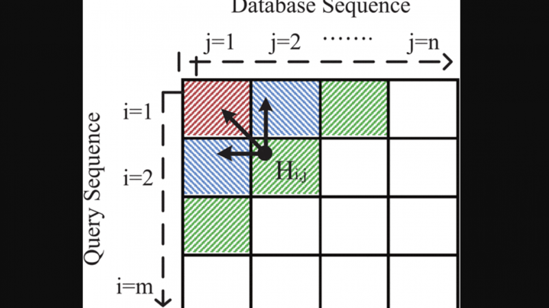 An adaptive hybrid multiprocessor technique for bioinformatics sequence alignment
