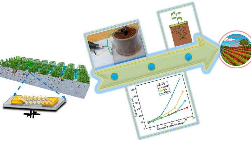 An in-field integrated capacitive sensor for rapid detection and quantification of soil moisture