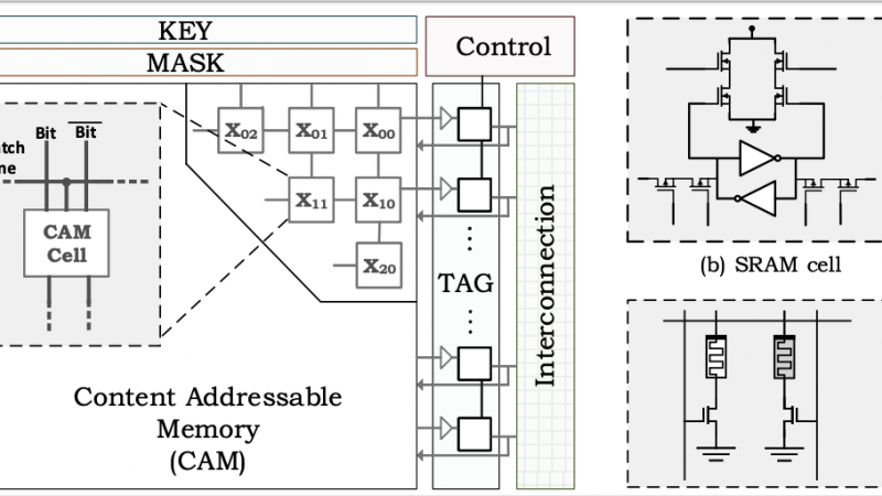 Efficient Acceleration of Stencil Applications through In-Memory Computing