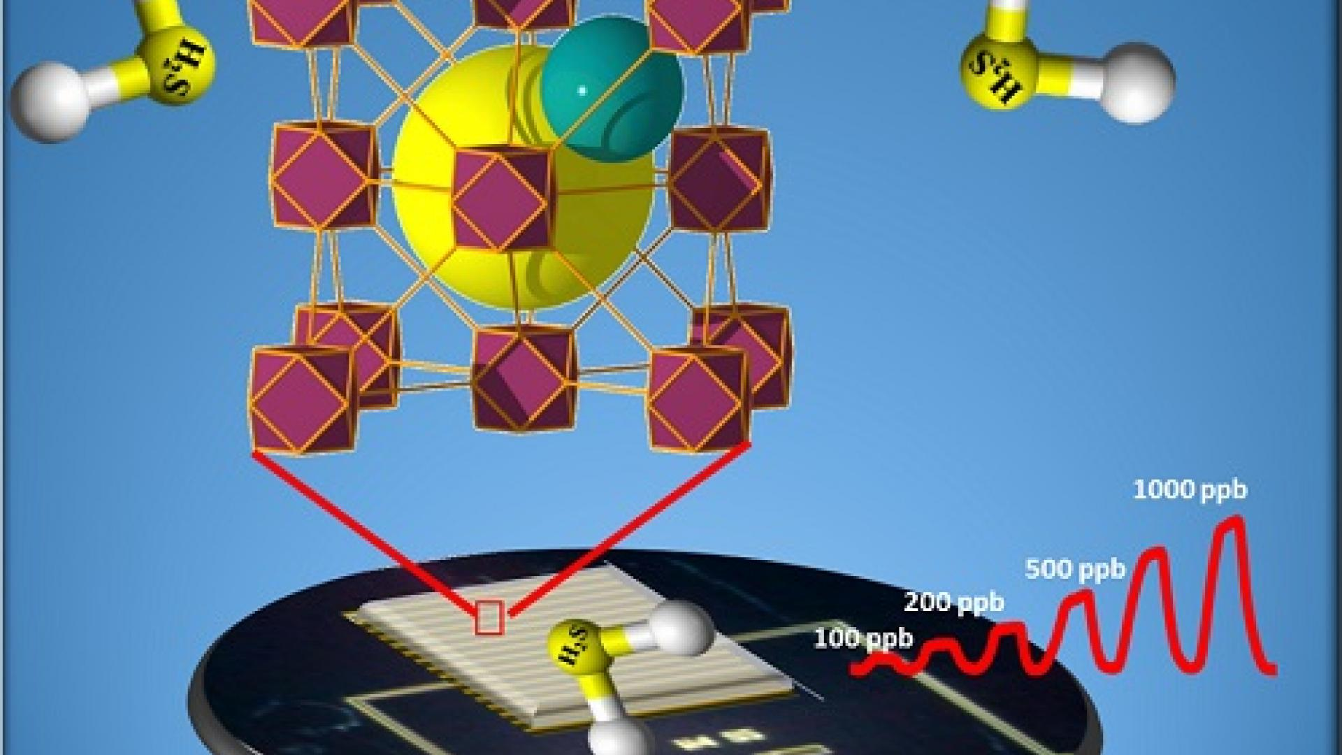 CEMSE EE MOF Can Detect The Presence Of Hydrogen Sulfide Gas