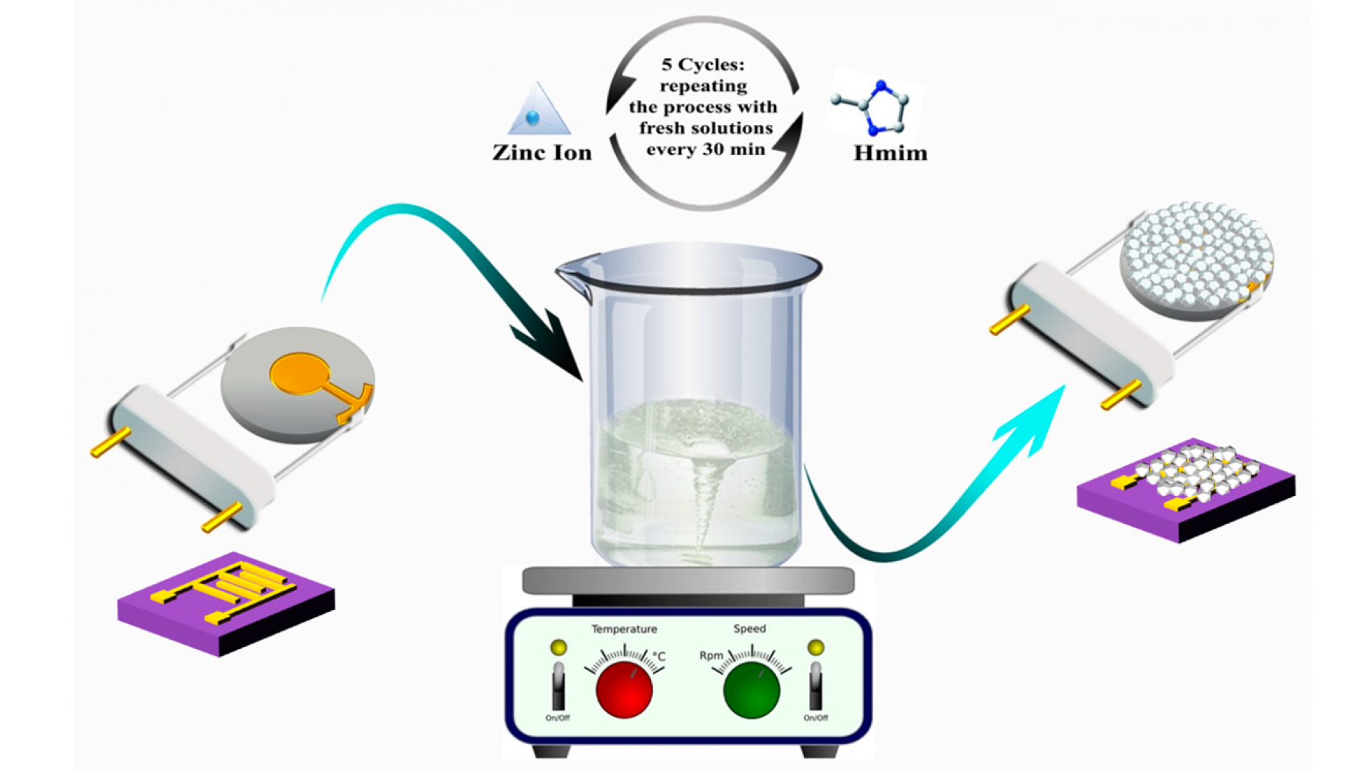 A Comparative Study of Interdigitated Electrode and Quartz Crystal Microbalance Transduction Techniques for Metal–Organic Framework-Based Acetone Sensors