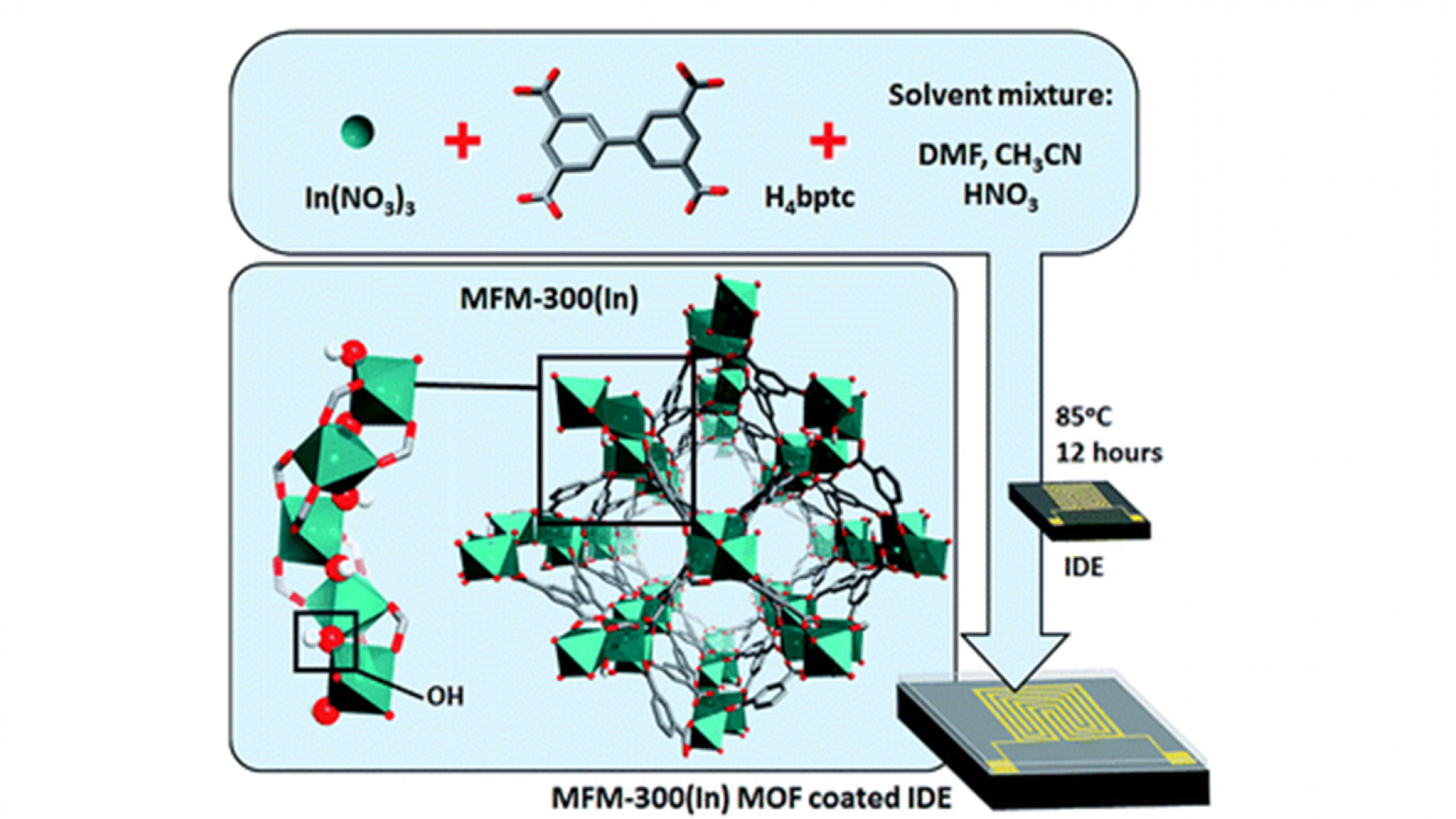 Highly sensitive and selective SO 2 MOF sensor: the integration of MFM-300 MOF as a sensitive layer on a capacitive interdigitated electrode