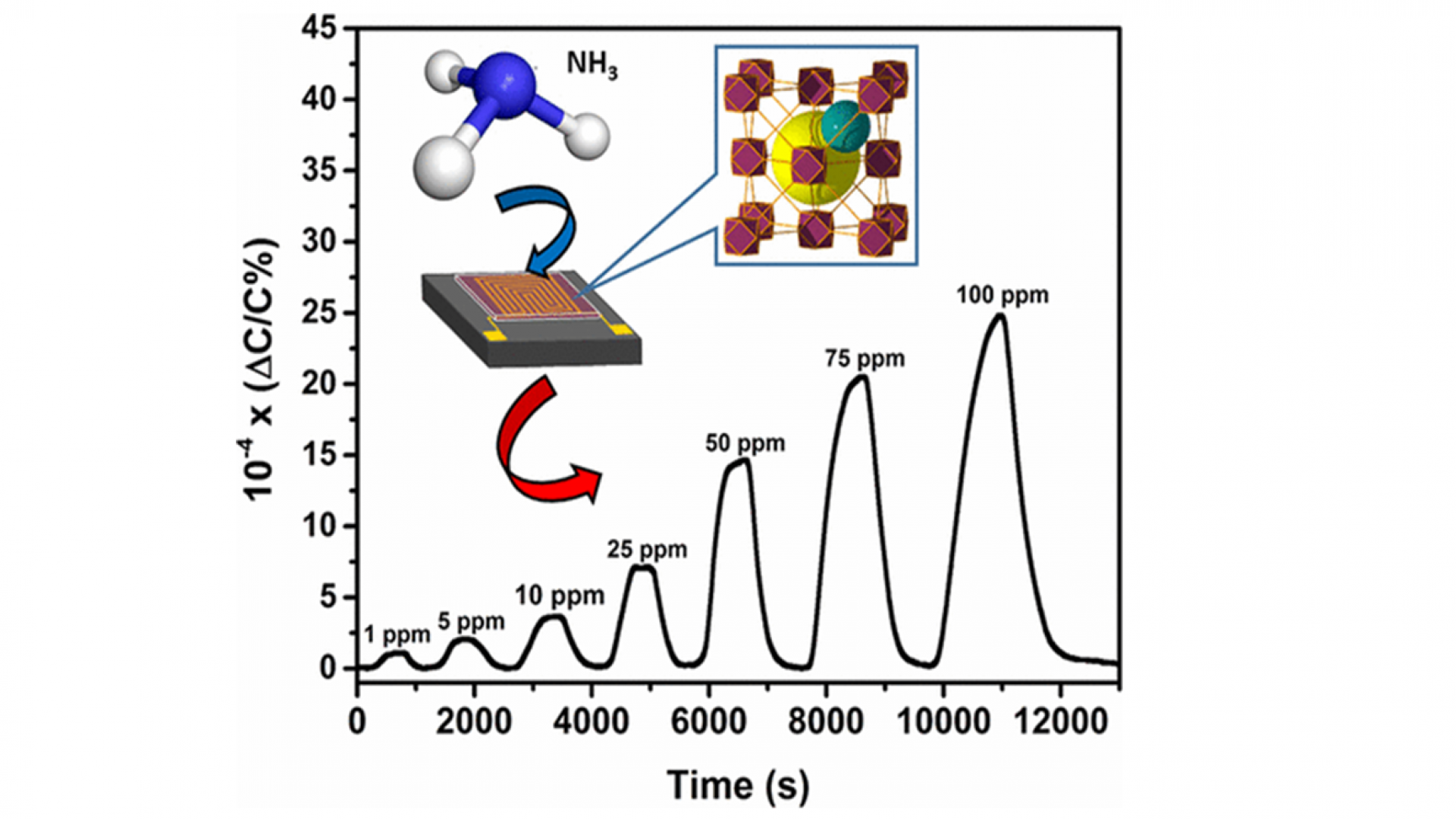 MOFs for the sensitive detection of ammonia: Deployment of fcu-MOF thin films as effective chemical capacitive sensors