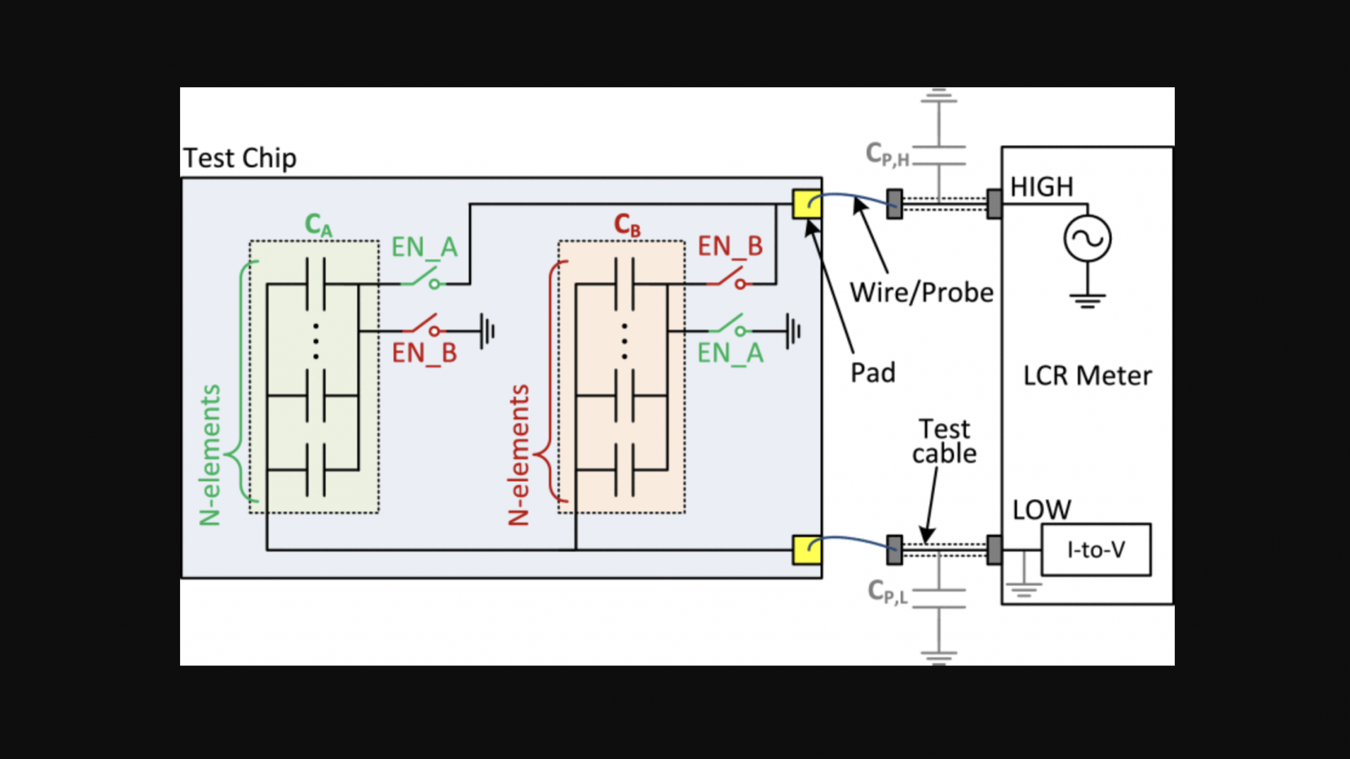 Direct mismatch characterization of femtofarad capacitors