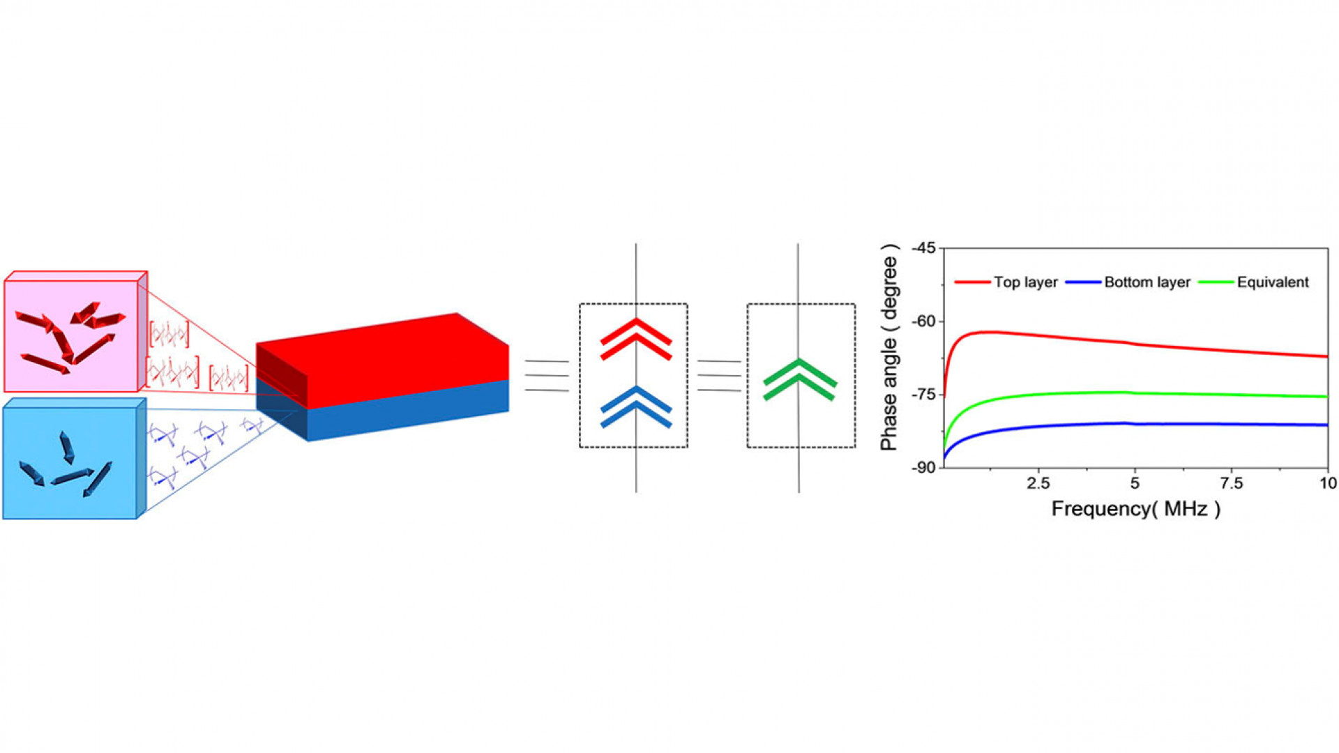 Tunable fractional-order capacitor using layered ferroelectric polymers
